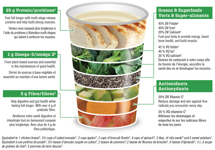 Illustration of Benefits of Kaizen Naturals All In One Complete Meal