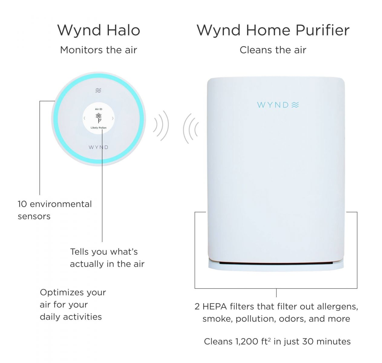 Wynd Halo (Smart Air Quality Monitor) Honeywell Home and Alexa Compatible  (Ships From Supplier)